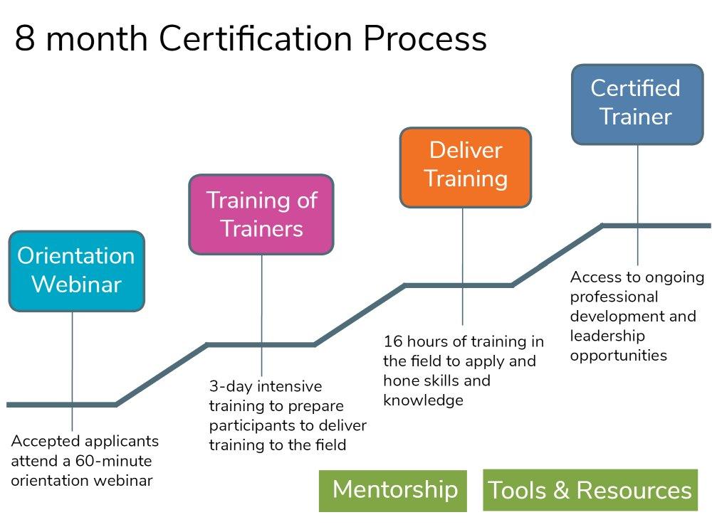 Certification Processv3.jpg