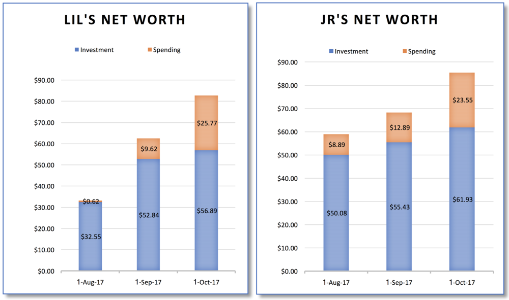 JR and LIL net worth oct 2017.png