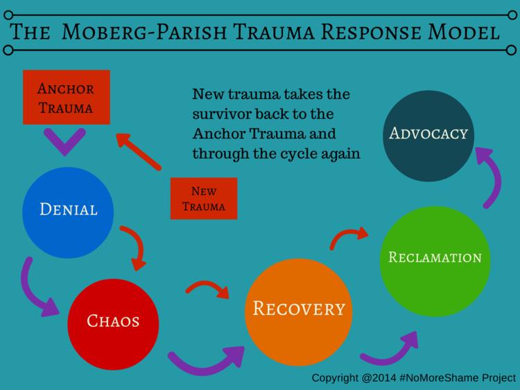 Moberg parish trauma response model.png