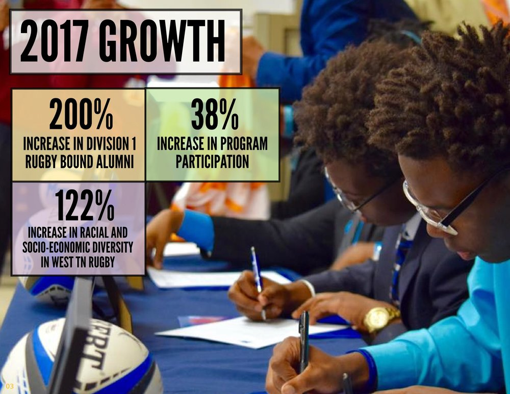 2017 was our best year yet! Our program grew at a staggering rate and fundamentally changed the landscape of opportunity in our communities while building bridges to largely homogenous communities located outside the inner city.