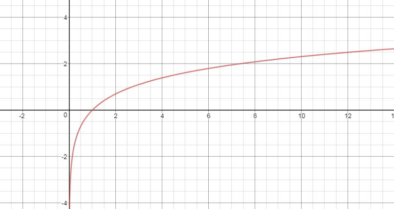 ln graph.png