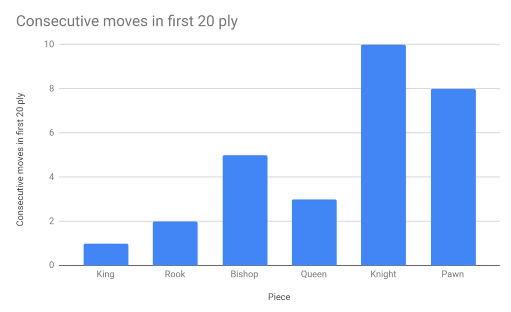 Consecutive moves in first 20 ply.PNG