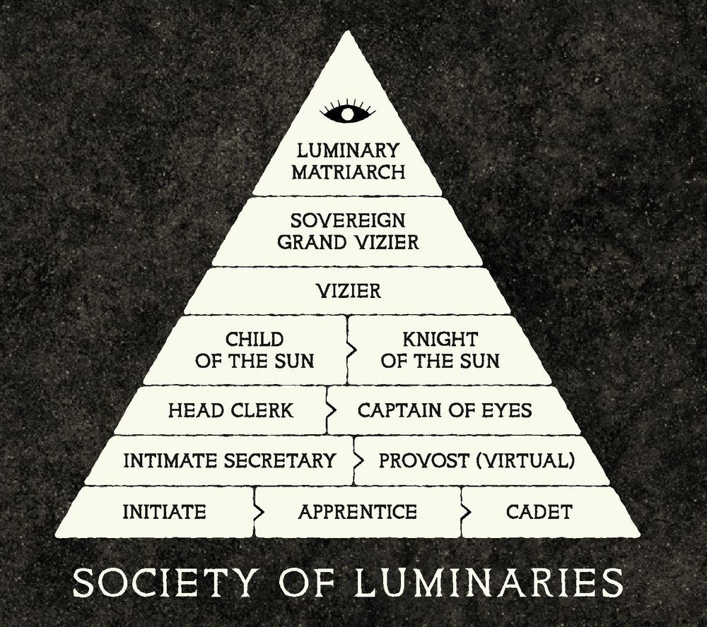 Here printed, for the first time since the English-language edition of Morton's History of The Society saw publication in 1902, is the pyramid of SOL membership ranking:
