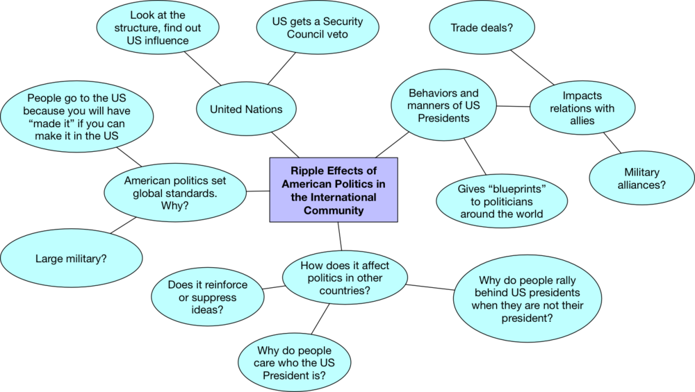 Brainstorm for the topic of exploring the ripple effects of American politics in the international community.