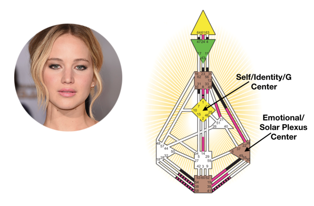 Jennifer Lawrence has a defined (closed) Self/Identity/G Center & a defined (closed) Emotional/Solar Plexus Center.