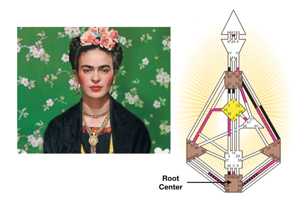 Frida Kahlo had a defined (closed) Root Center in her chart.