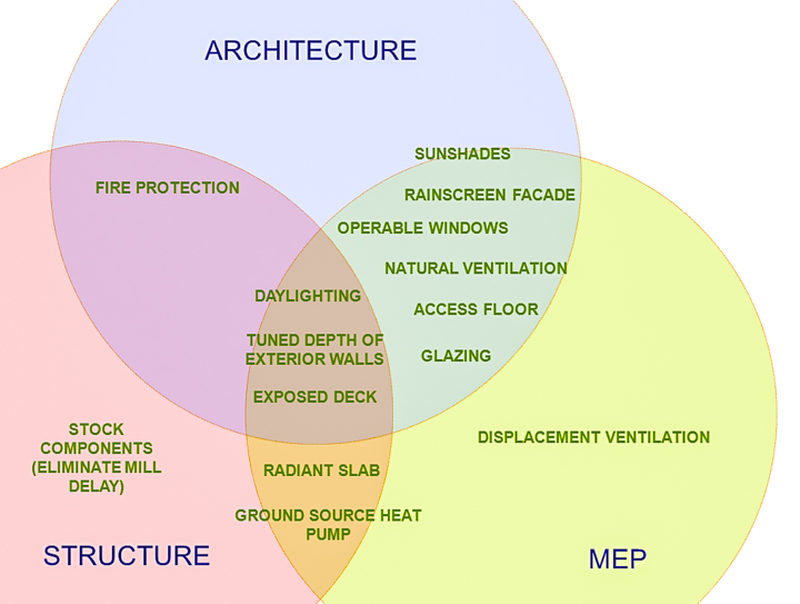 Building Systems Diagram