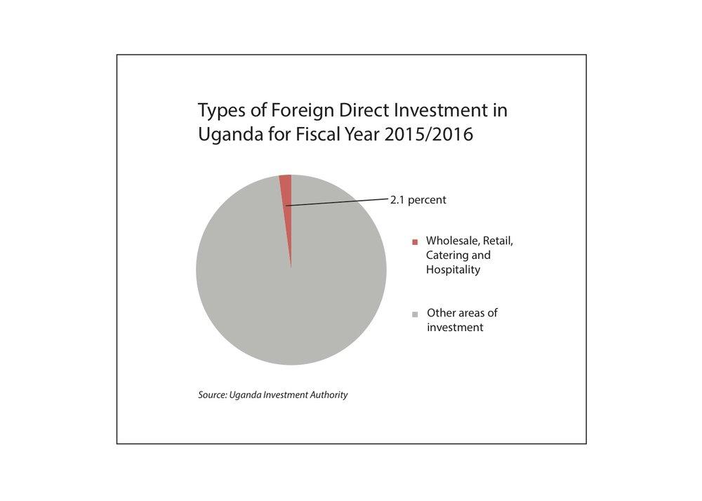 Data Source: Uganda Investment Authority