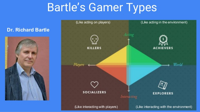 3-2-notes-gamer-types-2-638.jpg