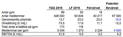 Pris per medlem för TGG är lägre än £17 som nämndes inledningsvis eftersom jag här bara delat omsättning/antal kunder. £17 är genomsnittet TGGs kunder betalar idag.