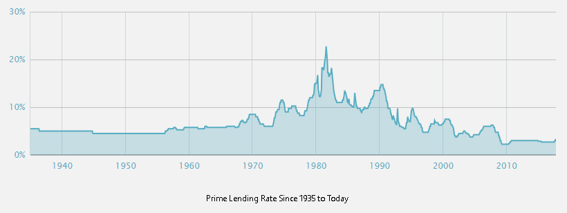 Graph of prime lending rate canada.jpg