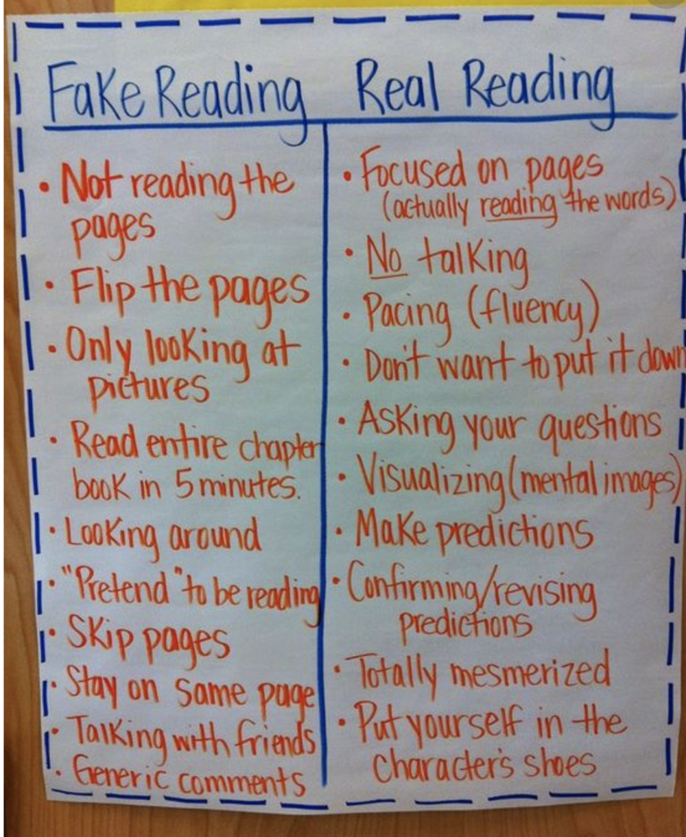 Set the expectation - Having issues with students doing quality reading during your independent reading time-block?Discuss it in terms that they can understand like the chart to the left!