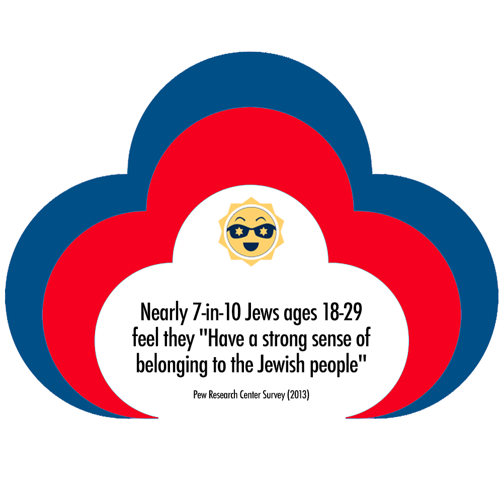 Echad cloud jewish pew factoid LEFT 2.png