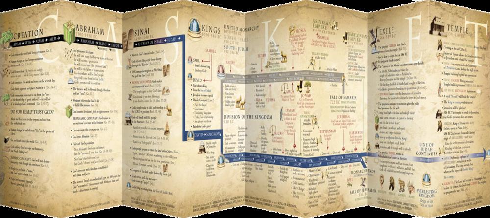Old-Testament-Bible-Timeline