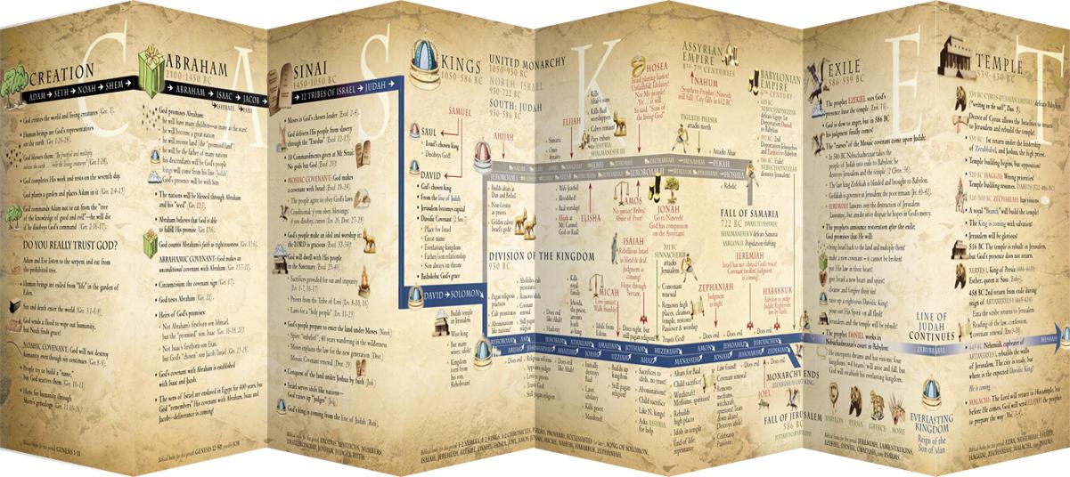Bible Study Products — Casket Empty
