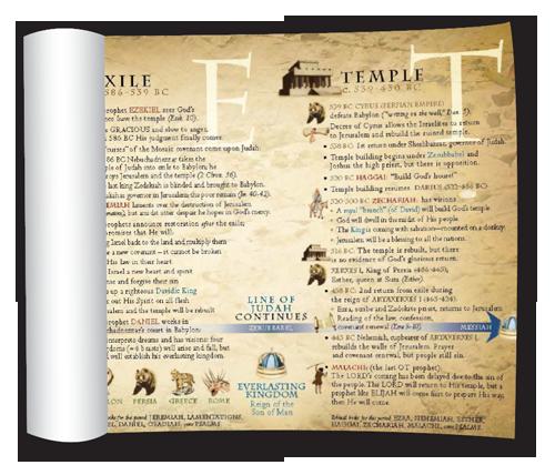 Old-Testament-Timeline-Banner