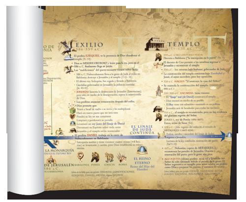 Cartelón - Guía Cronológica del Antiguo Testamento
