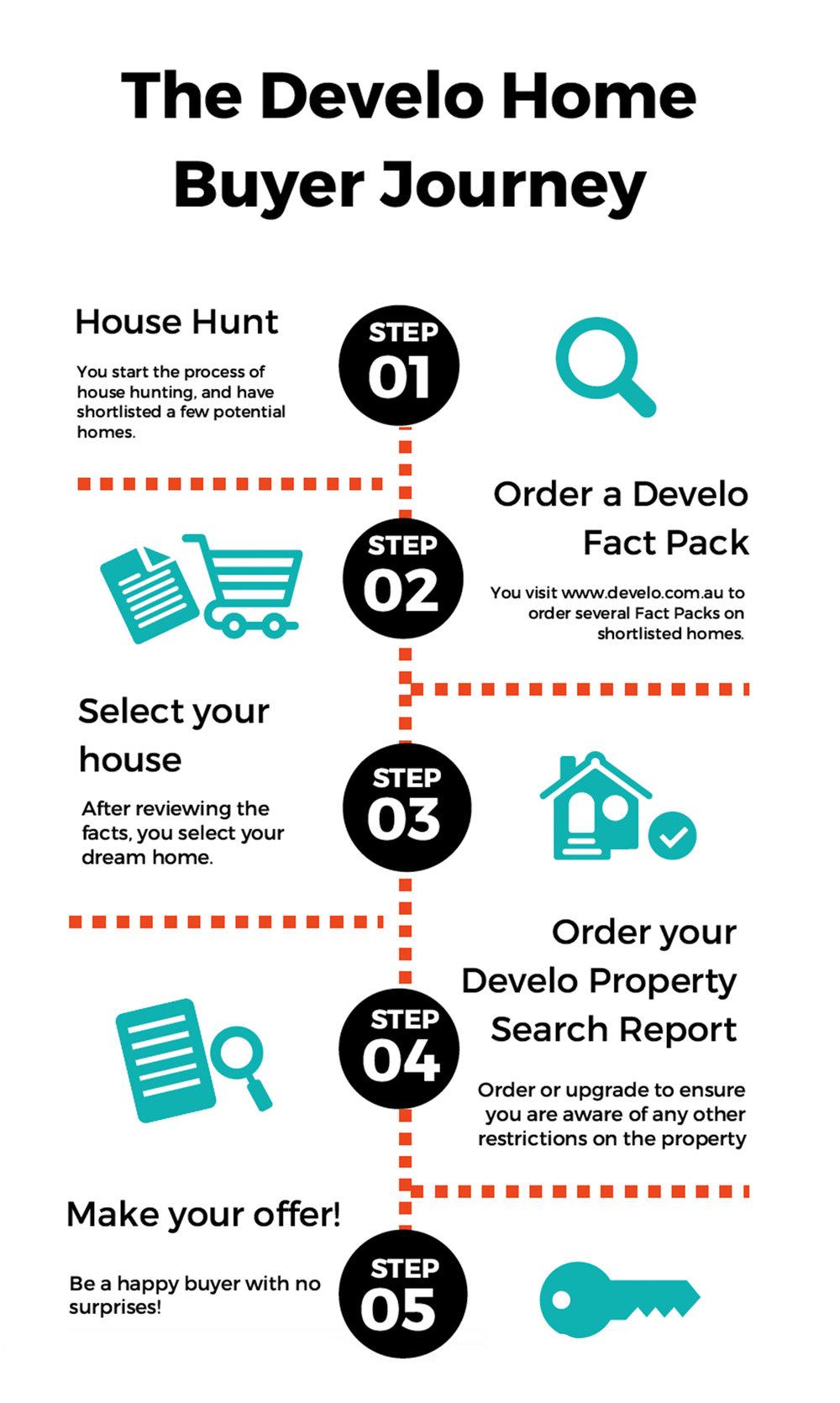 Develo Buyer Journey.jpg