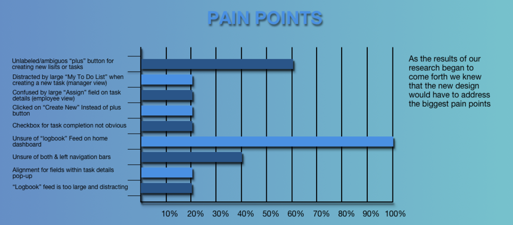PAIN POINTS BAR GRAPH.png