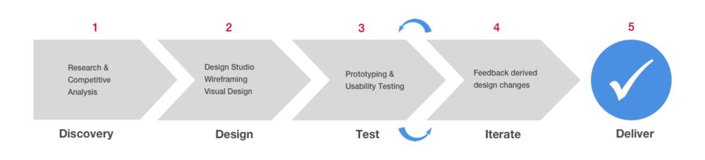 ArcStatus Design Process.png