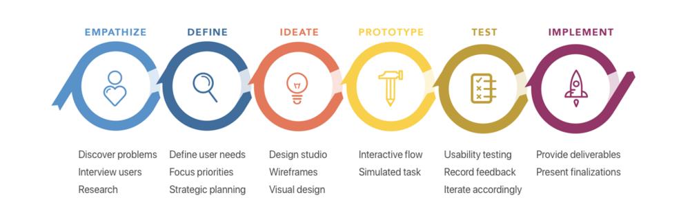 Design overview allrecipes.png