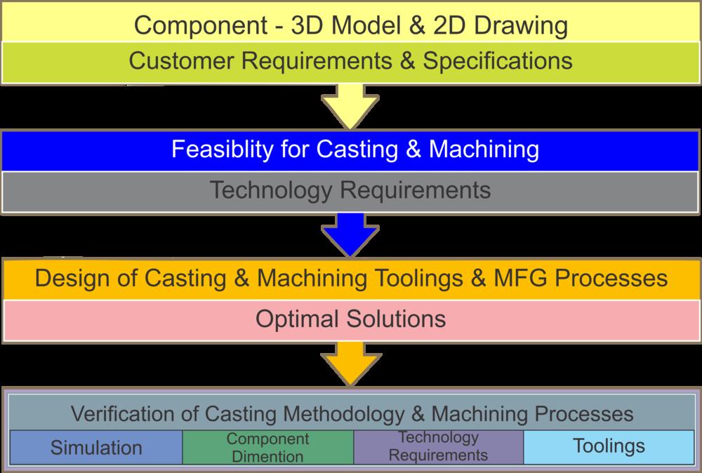 Development process flowchart.png