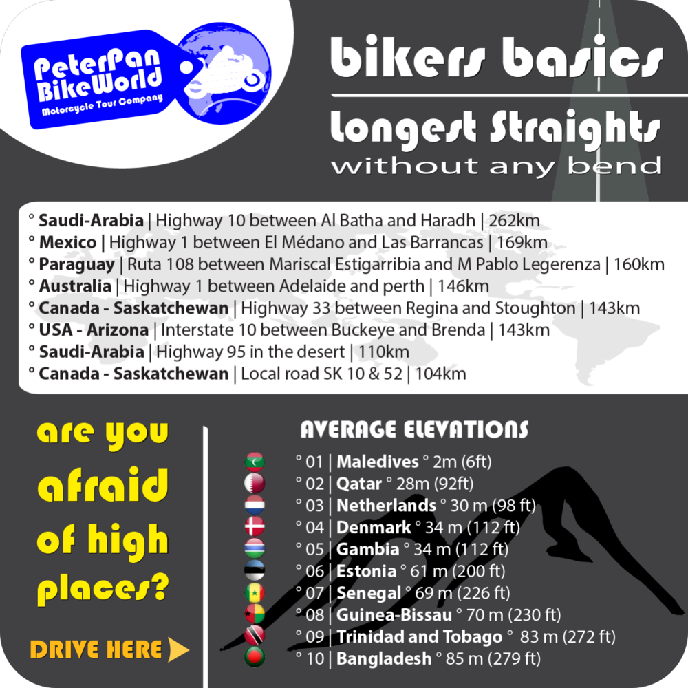 Biker Basics - World's longest straights and lowest countries!