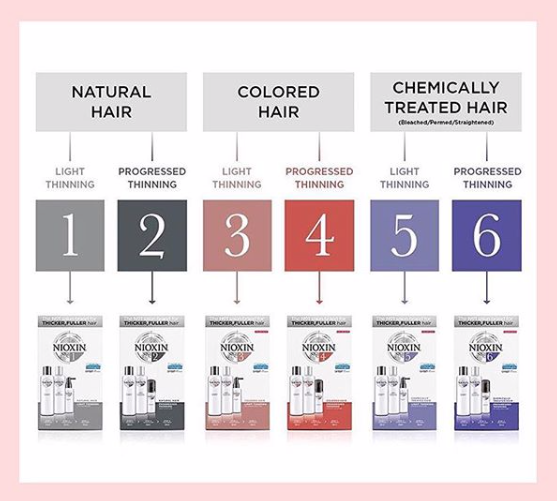 NIOXIN - Which kit is best for you?