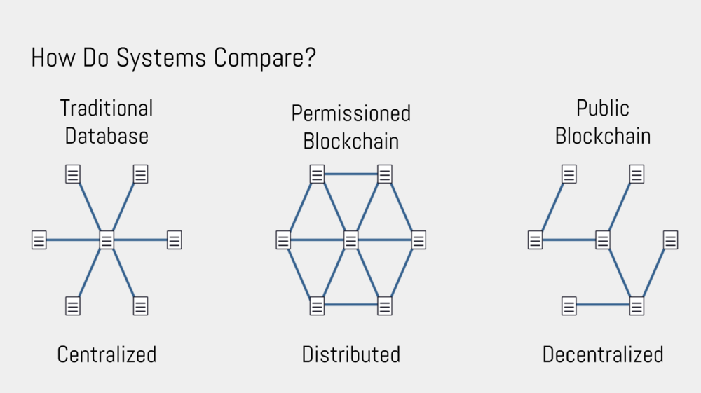 How do systems compare?