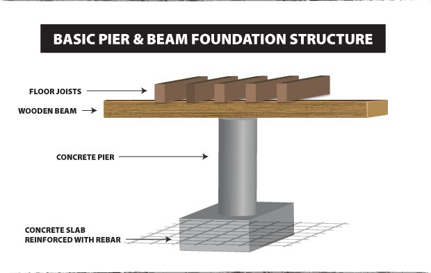 Choosing a foundation contractor tiny rehab for What is a pier foundation