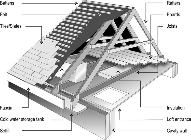 Progress Update Roof Replacement Roof Framing Load Bearing Wall