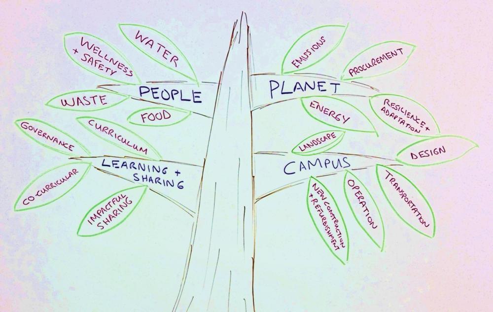 Sustainability:People, Planet Purpose -