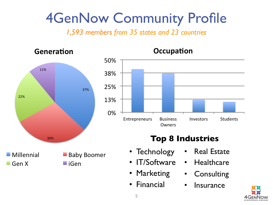 4GenNowCommunity.png