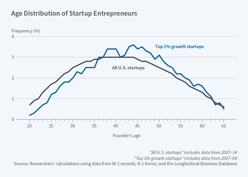 Source: Age and High-Growth Entrepreneurship, National Bureau of Economic Research, July 2018