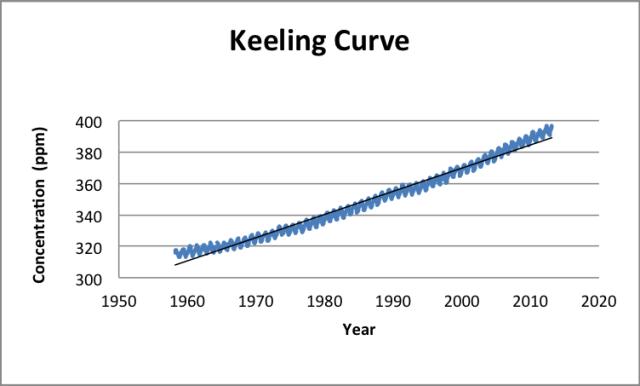 keeling-curve-graph