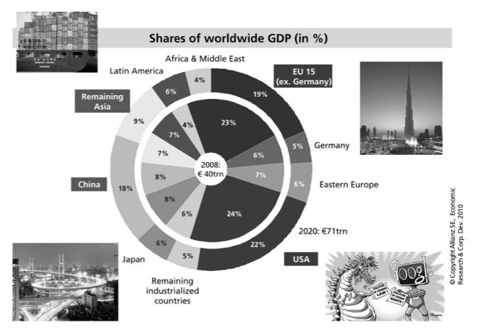 Kuvio 3. Maailmantalouden jakautuminen.