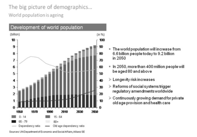Kuvio 5. Väestön ikärakenteen kehitys.