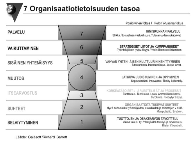 Kuvio 6. Seitsemän organisaatiotietoisuuden tasoa.