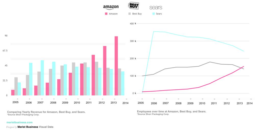 Marist Business Visual Data Amazon versus Best Buy Versus Sears.png