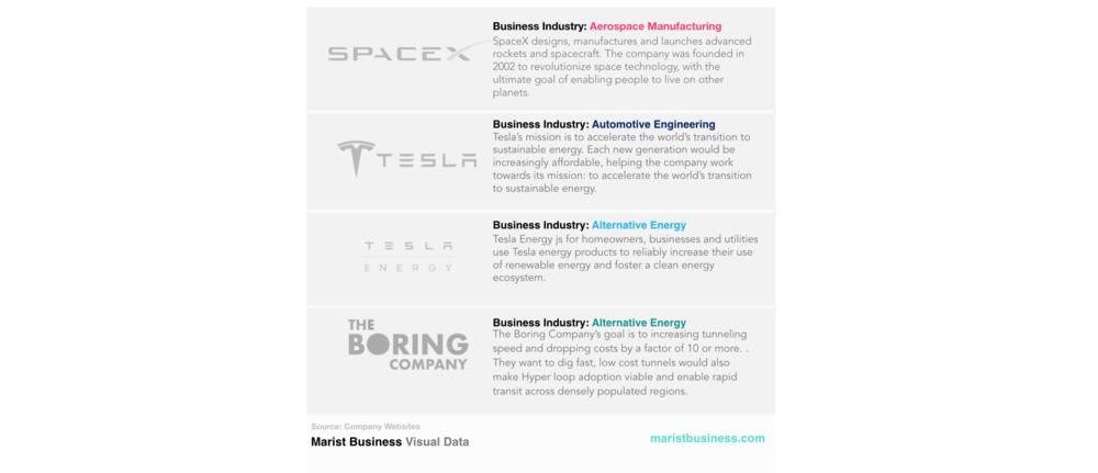 Marist Business Visual Data Elon Musk Companies .png