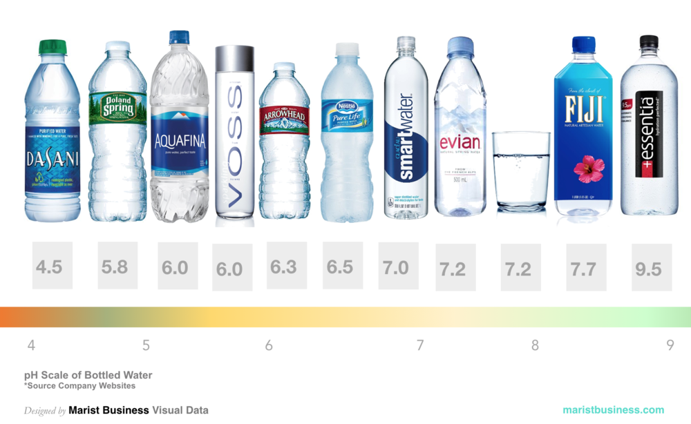 Marist Business Review pH Scale of Bottled Water.png