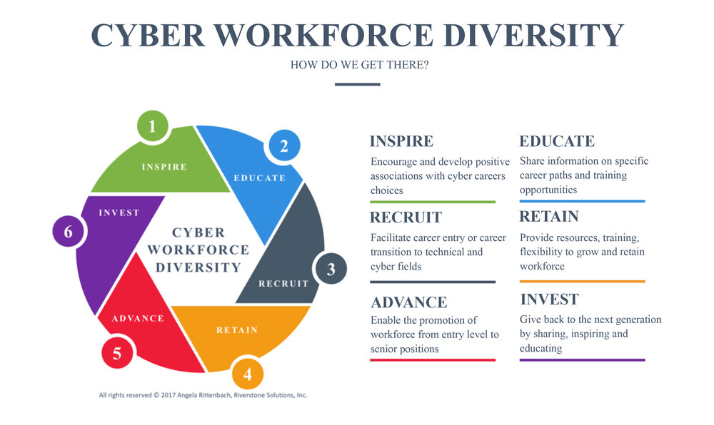 Cyber Workforce Diversity.jpg
