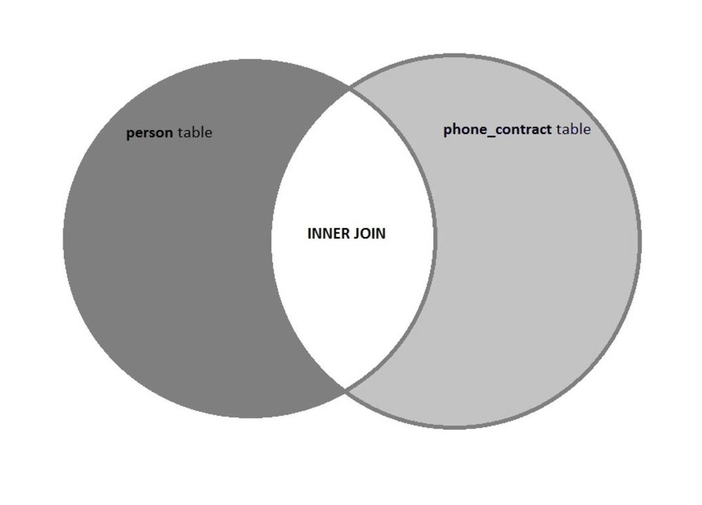An  INNER JOIN  returns only the data that exists in both tables.  The area labeled as Inner Join in the diagram above