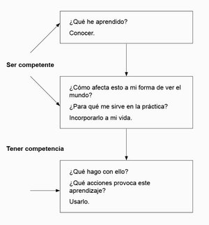 """Captura del libro de Juanjo Vergara """"Aprendo porque quiero"""""""