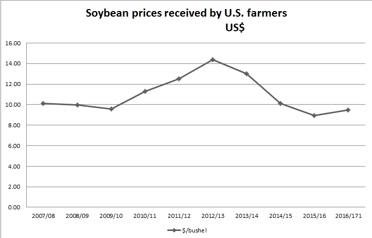 SoybeanPrices_Yearly.png