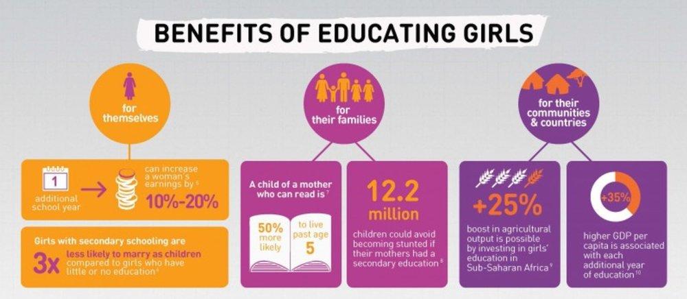 Infographics via Global Partnership for Education