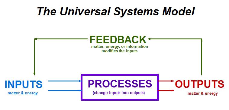 Universal Systems Model.jpg