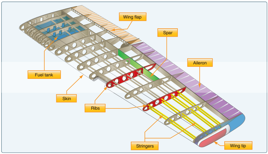 An airplane wing is composed of many different components each of which must do a specific job.