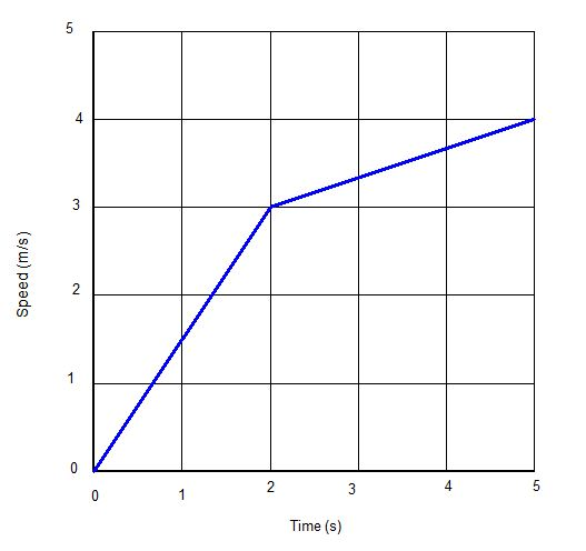 Do Now - Speed-Time graph.JPG
