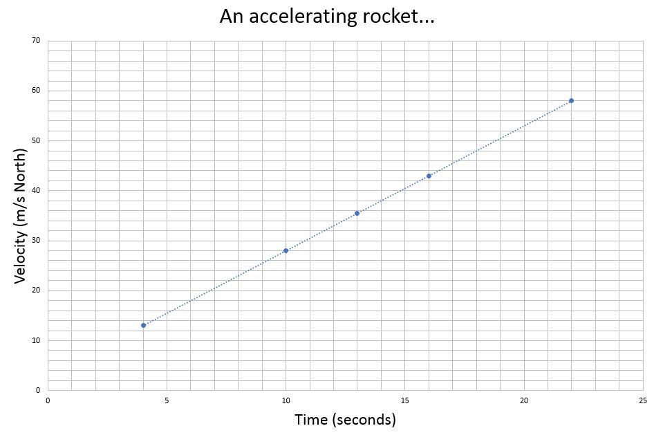 Do Now - An accelerating Rocket.JPG